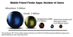 WhosHere Mobile Friend Finder 5 Million Users